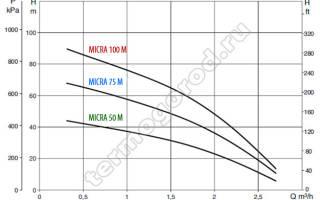 Краткий обзор DAB MICRA 100 M — Февраль 2020