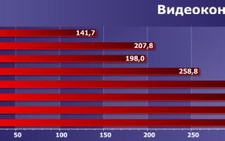 Краткий обзор Intel Core i9-7960X — Март 2019