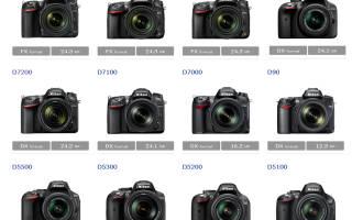 Рейтинг 5 лучших объективов для фотоаппарата Nikon D3100 — ТОП 5