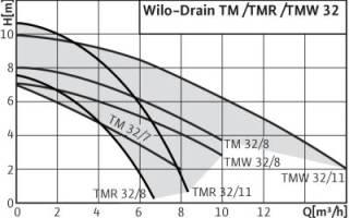 Краткий обзор Wilo Drain TM 32/7 — Февраль 2020