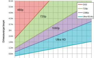 Краткий обзор LG 43LK6200 — Январь 2020